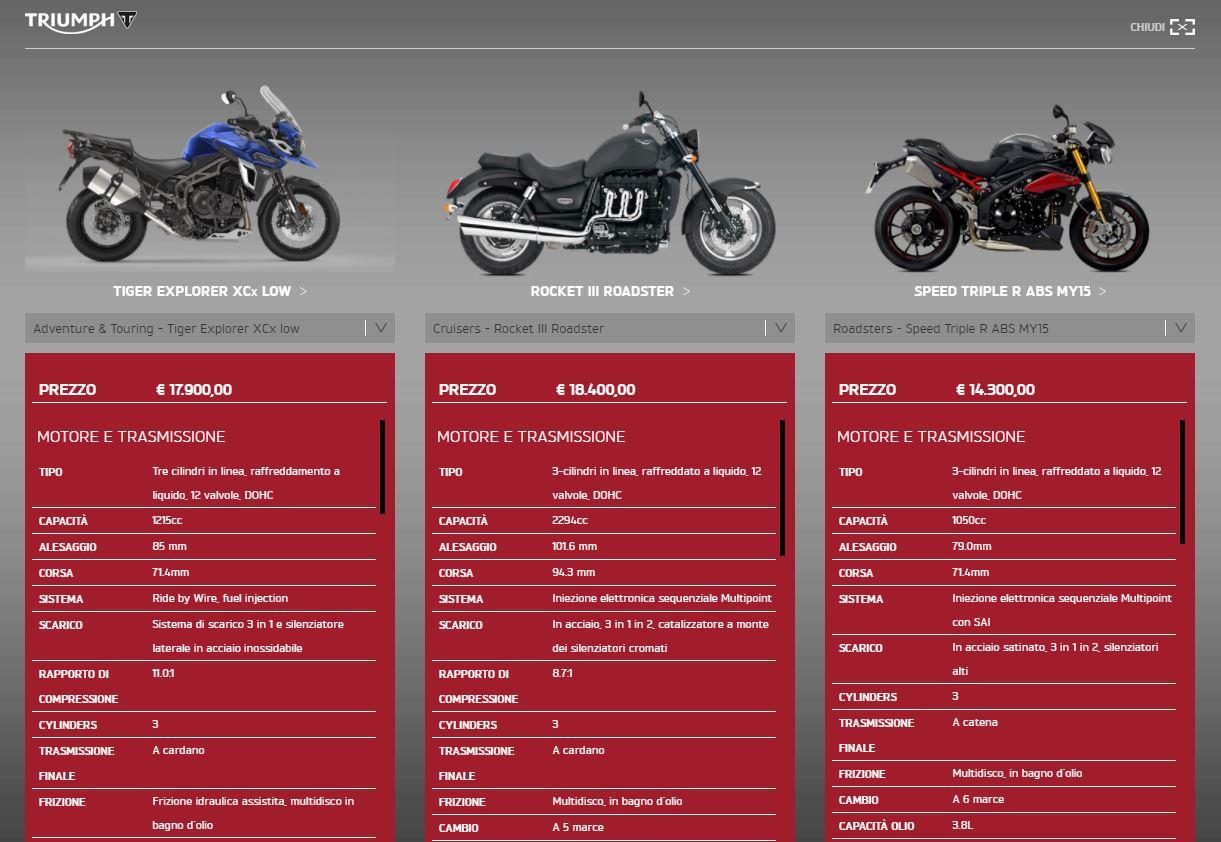 Come scegliere la moto Triumph giusta: elenco